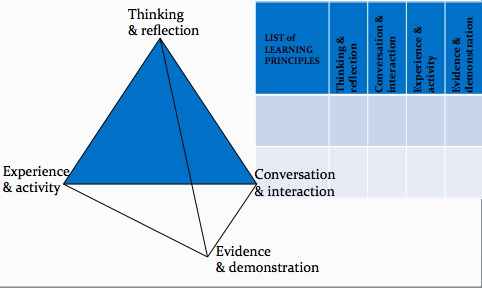 pedagogy principles