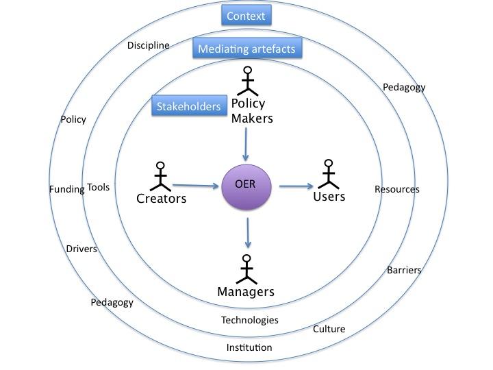 OEP diagram