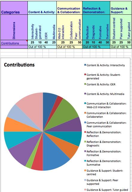 Course dimensions 2