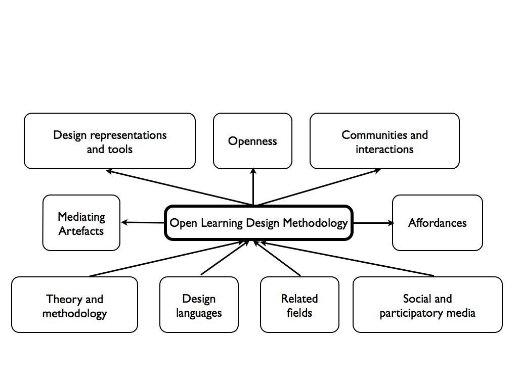 OLDM diagram
