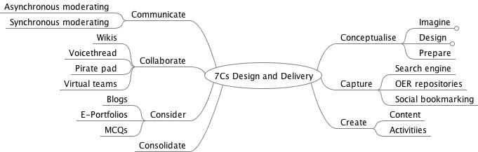 7cs-design-and-delivery_2.jpeg