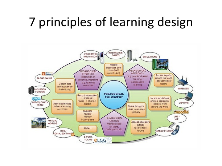 University Classroom Design Principles To Facilitate Learning ~ Coolthings uow principles of leanring design conole