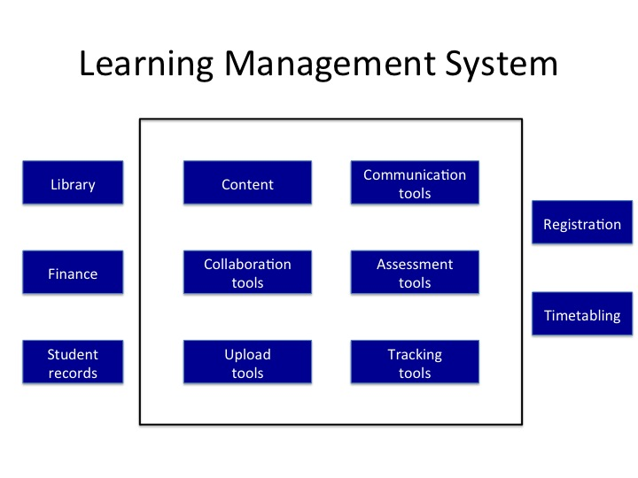 Graphic, Figure 2: Components of an institutional LMS, source: Conole, 2014, blog