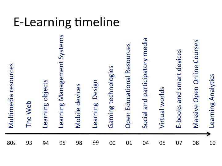Graphic, Figure 1: The e-learning timeline, source: Conole, 2014, blog