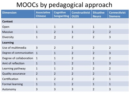 Blog Archive » Designing effective MOOCs