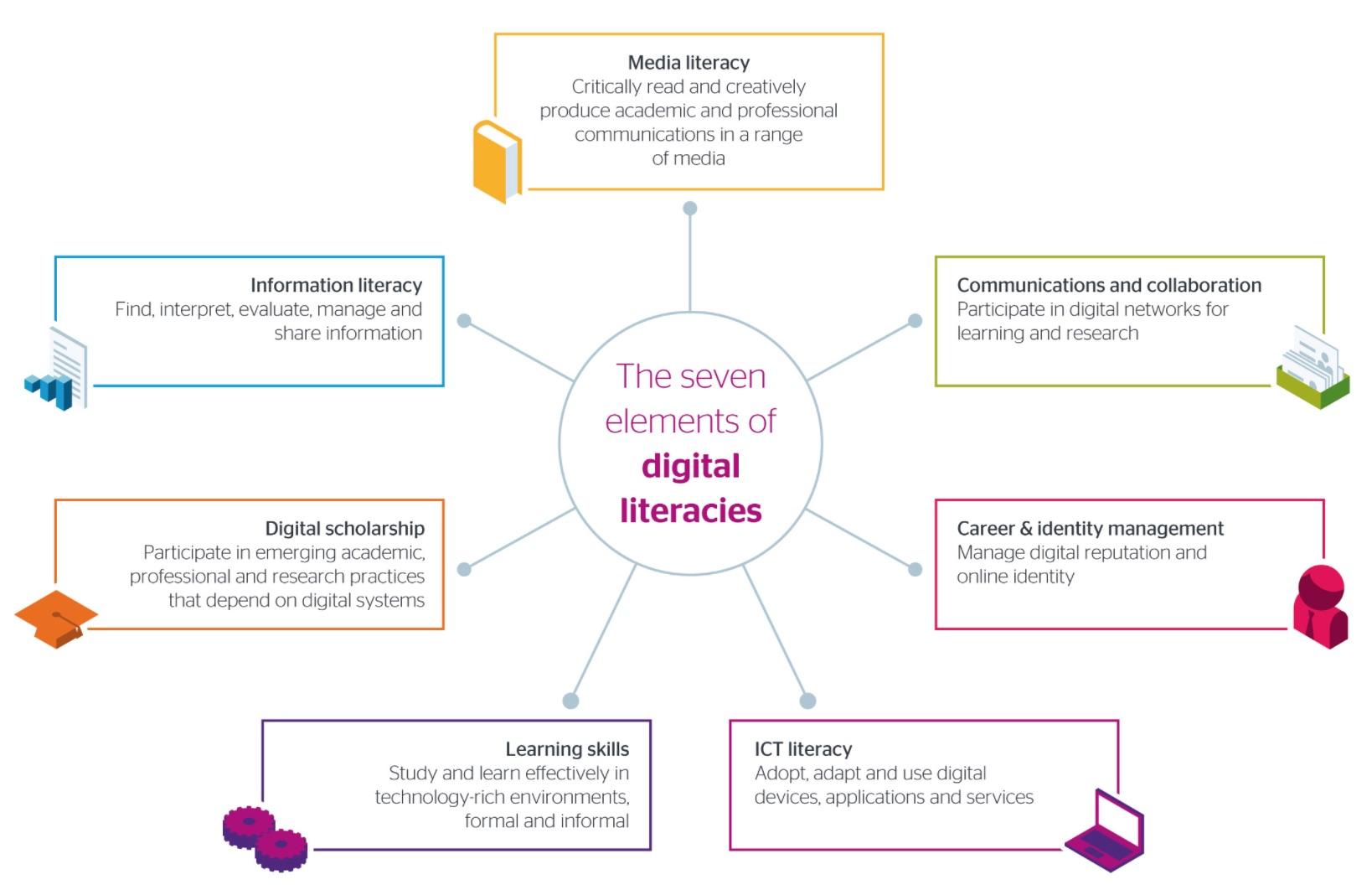 digital-literacies.jpg